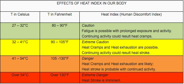 how the heat index impacts our body and health